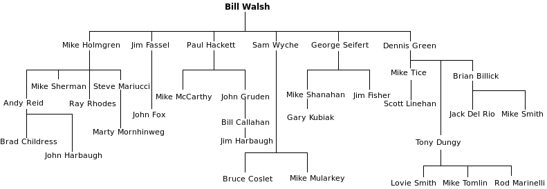 Diagram of Bill Walsh's former colleagues who became head coaches